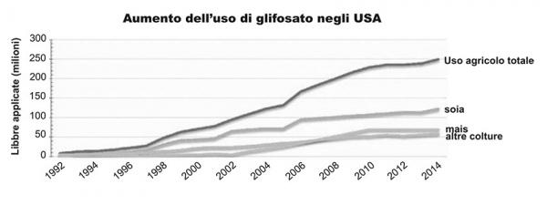 aumento-uso-glifosato-in-Stati-Uniti