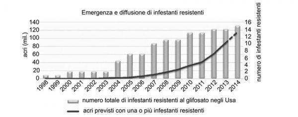 Tabella-Emergenza-e-diffusione-di -infestanti-e-resistenti