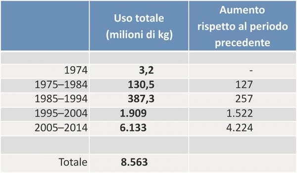 tabella-uso-del-glifosato-ultimi-40-anni