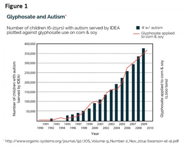 relazione tra autismo e glifosato